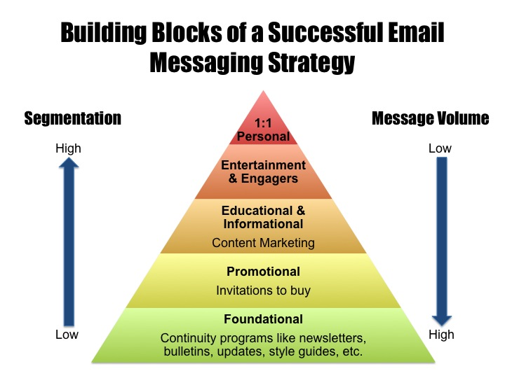 Email Messaging Strategy