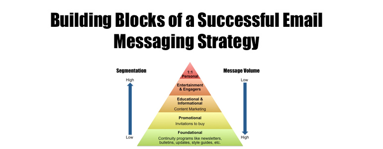 A blueprint for email messaging strategy successsynchronicity marketing as a marketing channel email is coming off a banner year 2013 boasts some of the most significant investment and acquisition activity in the industrys malvernweather Gallery